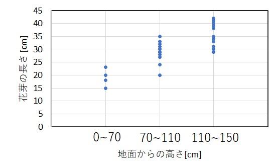 新芽の長さと高さの関係グラフ