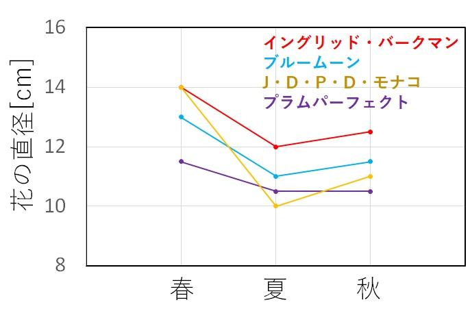 各季節ごとの花サイズの変化を示すグラフ