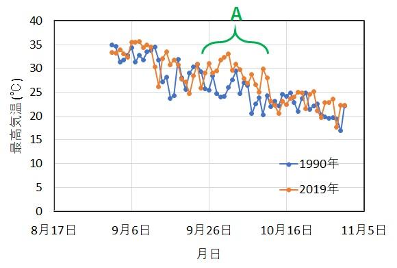 1990年と2019年の9月から10月の最高気温の推移グラフ